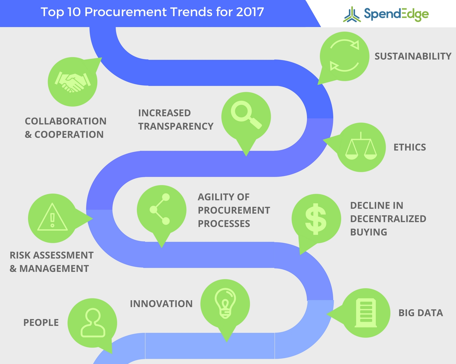 Top 10 Procurement Trends 2017