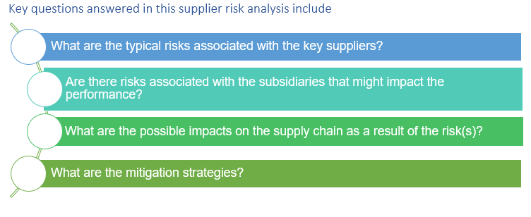 SP- Supplier risk assessment