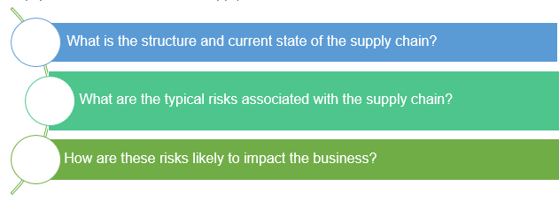 SP- Supply chain risk