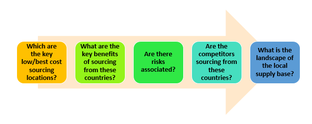 Nutritional Supplements Sourcing Analysis, Procurement