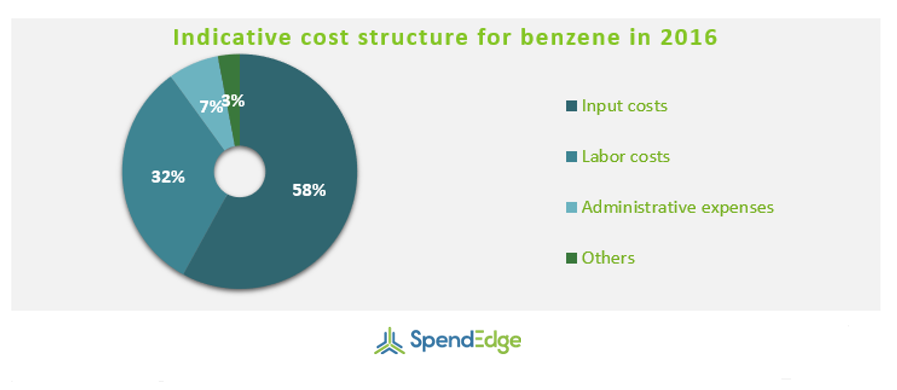 Supplier Cost Breakup in the Benzene Market