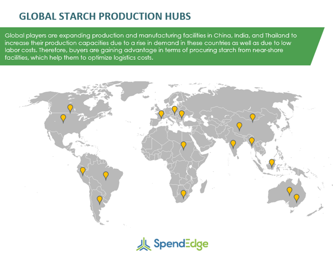 Starch Production Hubs