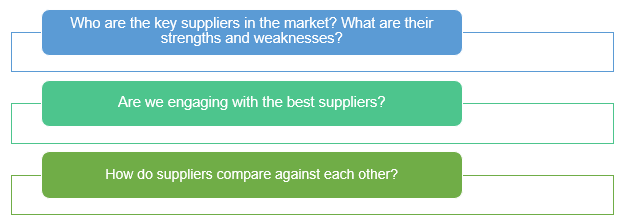 SP- supplier profiling