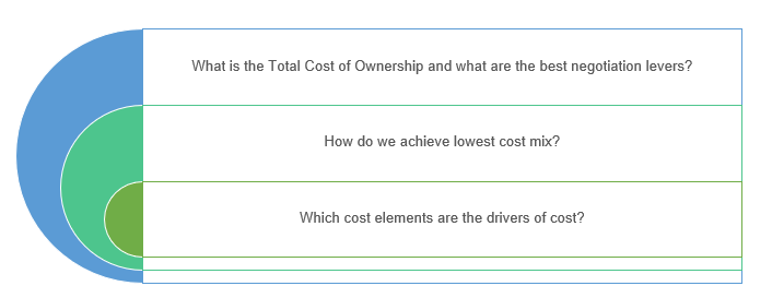 Sp- cost model analysis