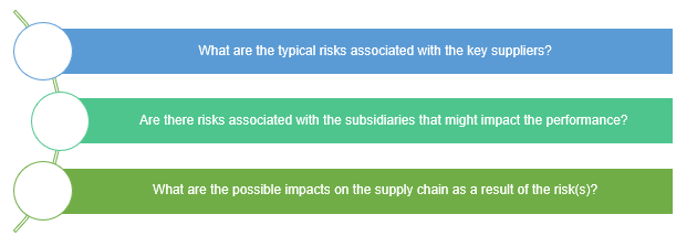 Sp- supplier chain risk management
