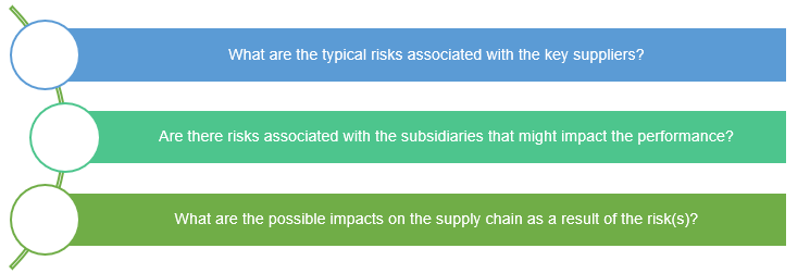 Sp- supplier risk analysis