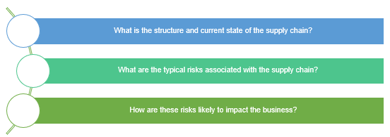 Sp- supply chain risk analysis