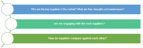 Supplier profiling