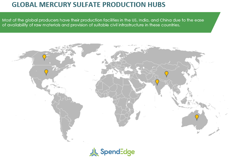 Mercury Sulfate Production Hubs