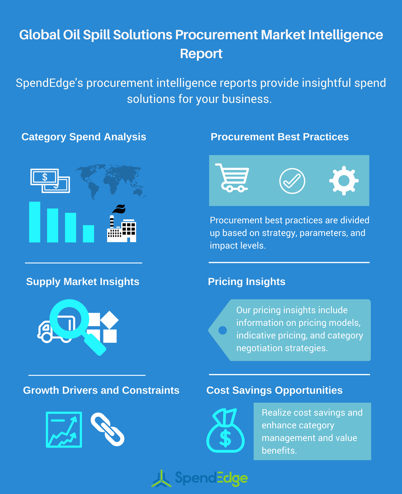 SpendEdge Procurement Market Intelligence Drug Development Biometric Services