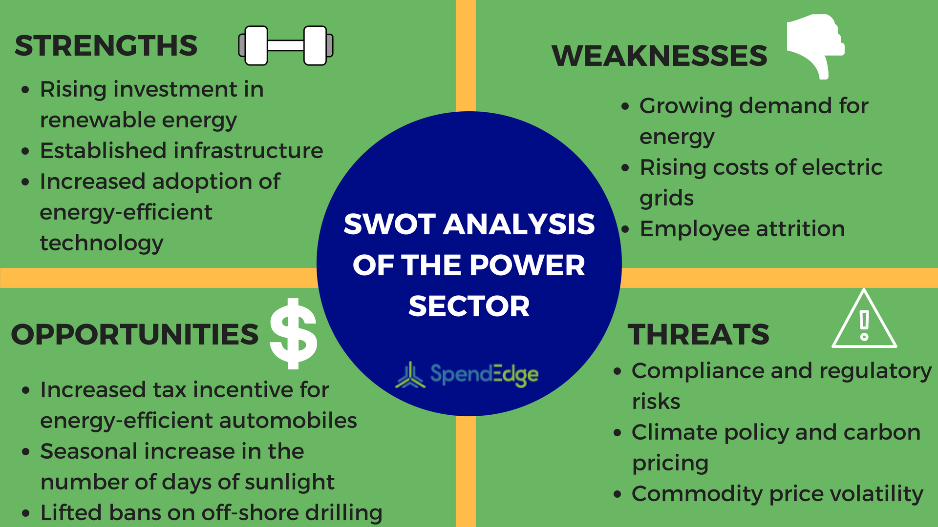 Swot Analysis Of The Power Sector Energy Sector Spendedge