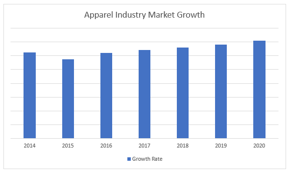 Apparel Industry Analysis