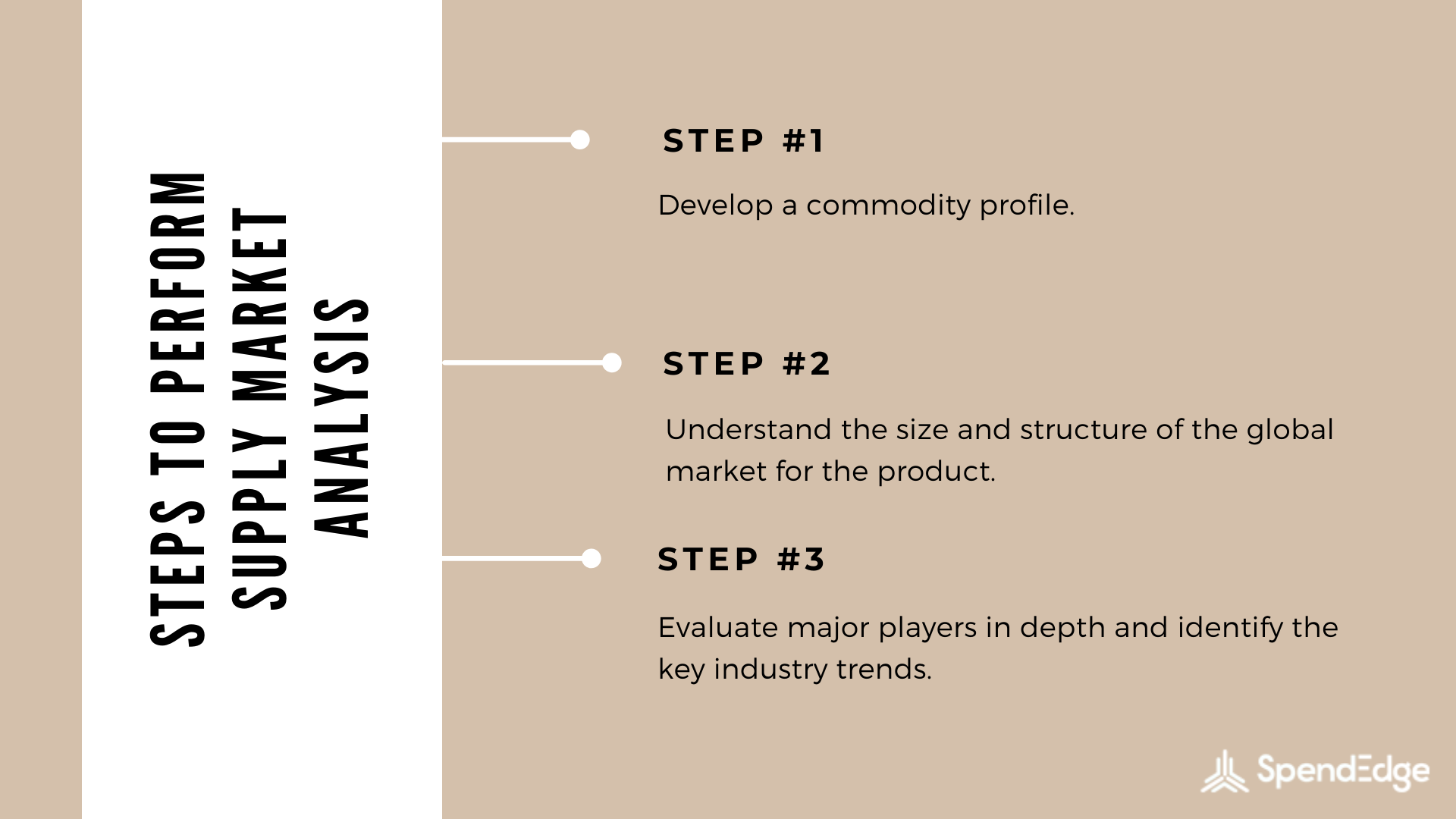 Steps to Perform Supply Market Analysis